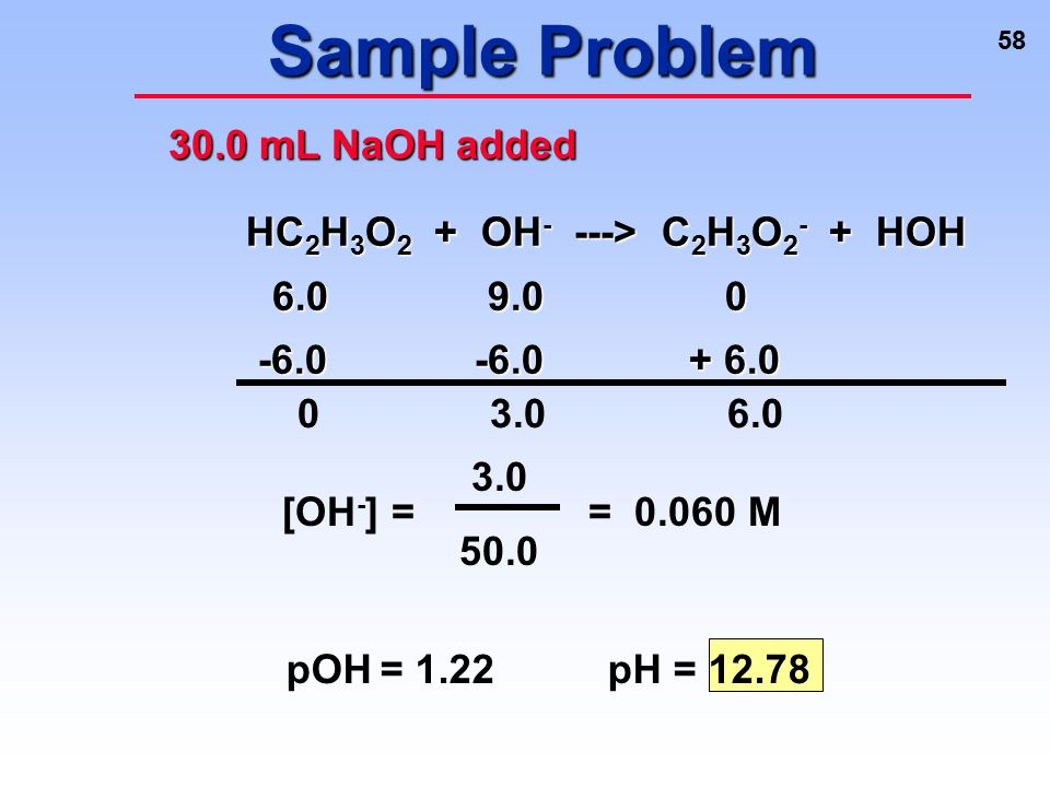 Sample Problem 30.0 mL NaOH added HC2H3O2 + OH- ---> C2H3O2- + HOH