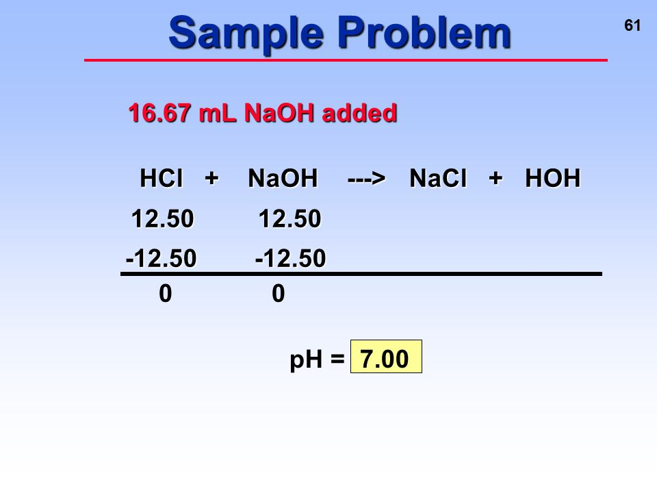 Sample Problem 16.67 mL NaOH added HCl + NaOH ---> NaCl + HOH