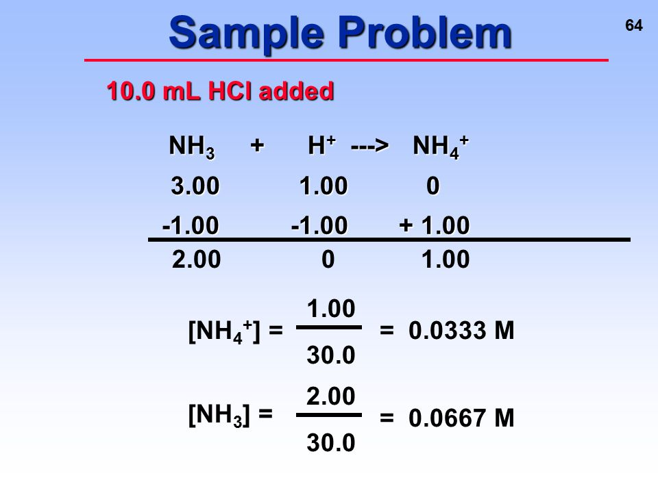 Sample Problem 10.0 mL HCl added NH3 + H+ ---> NH4+