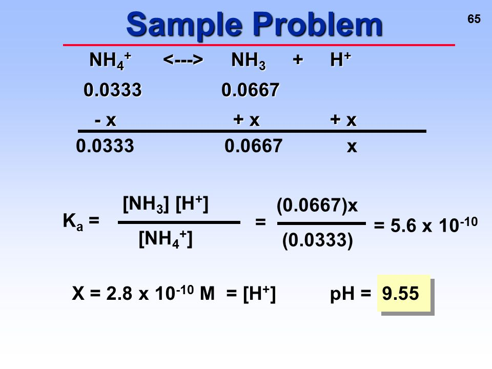 Sample Problem NH4+ <---> NH3 + H+ 0.0333 0.0667 - x + x + x