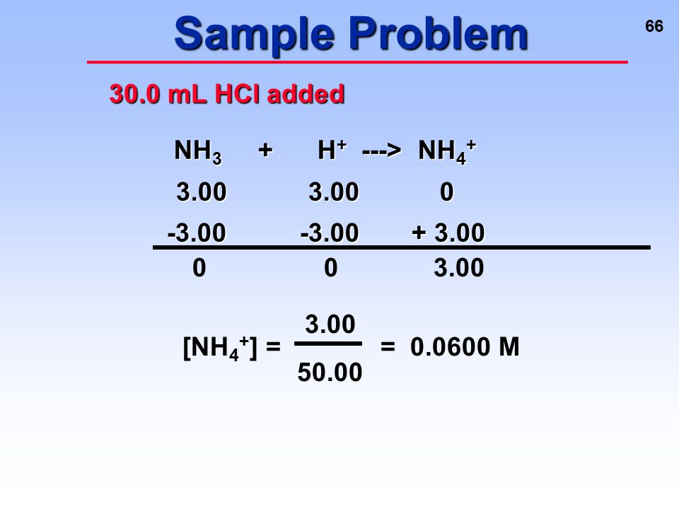 Sample Problem 30.0 mL HCl added NH3 + H+ ---> NH4+