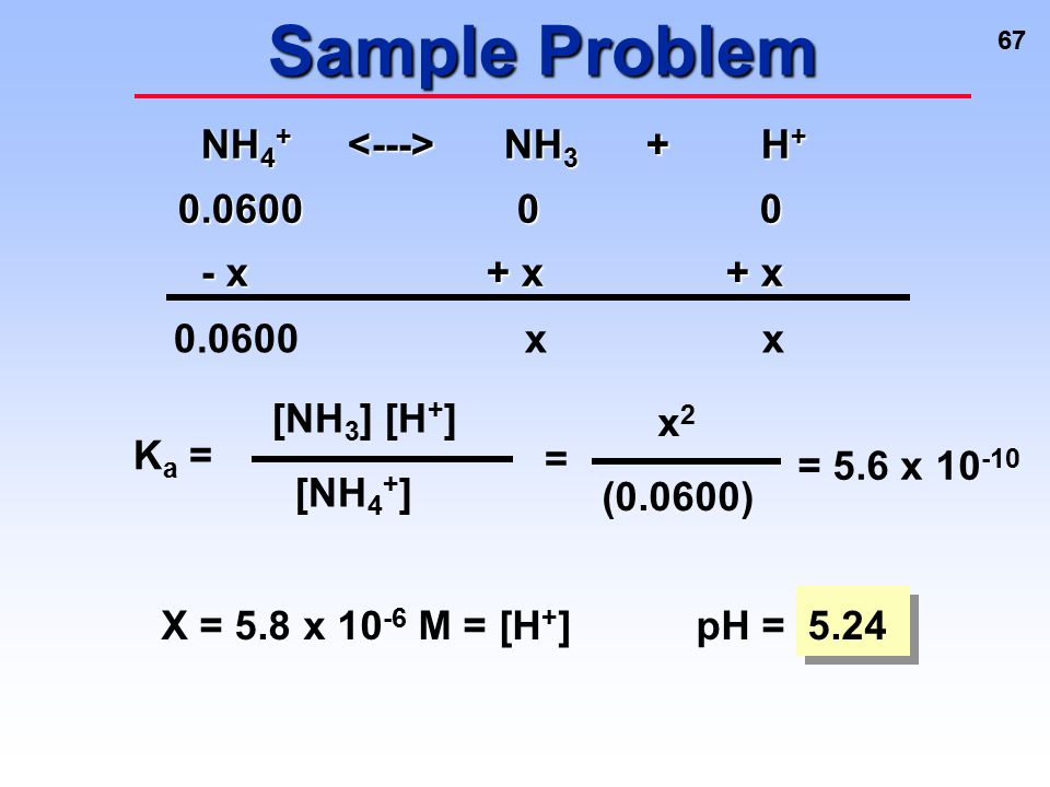 Sample Problem NH4+ <---> NH3 + H+ 0.0600 0 0 - x + x + x