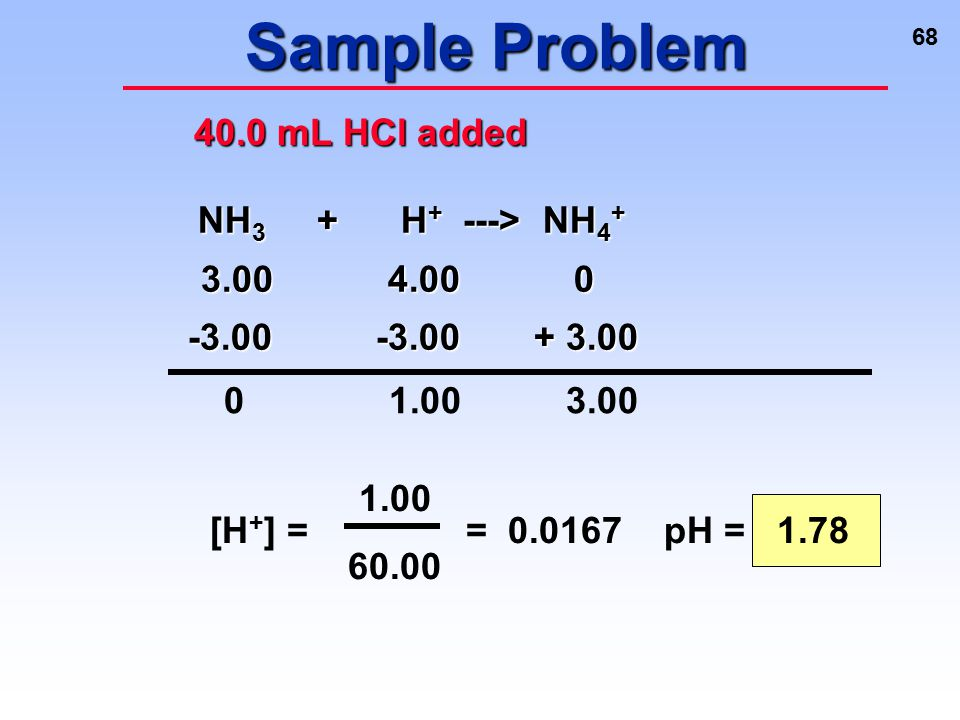 Sample Problem 40.0 mL HCl added NH3 + H+ ---> NH4+