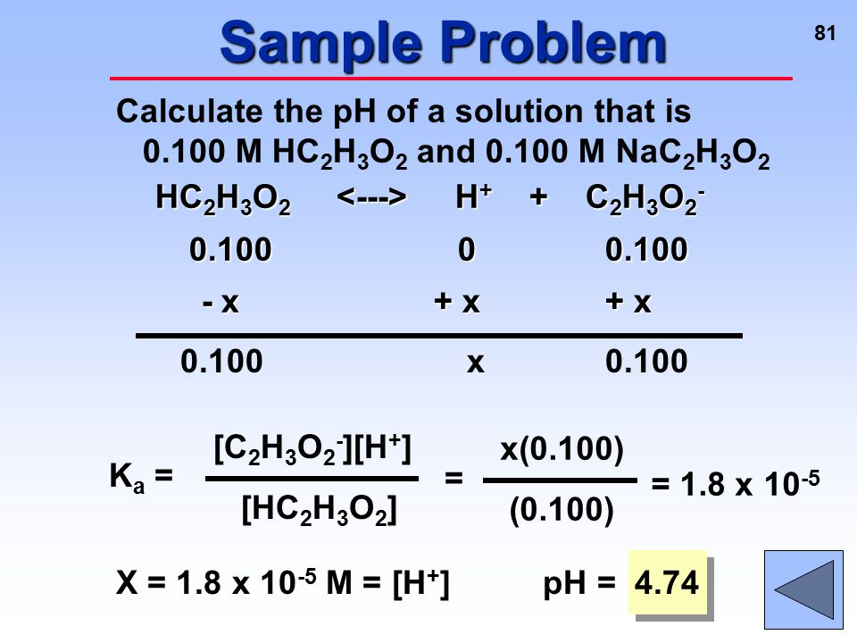 Sample Problem Calculate the pH of a solution that is 0.100 M HC2H3O2 and 0.100 M NaC2H3O2. HC2H3O2 <---> H+ + C2H3O2-