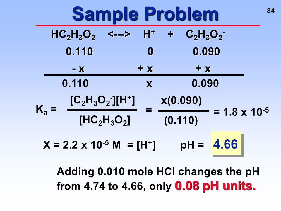 Sample Problem HC2H3O2 <---> H+ + C2H3O2- 0.110 0 0.090