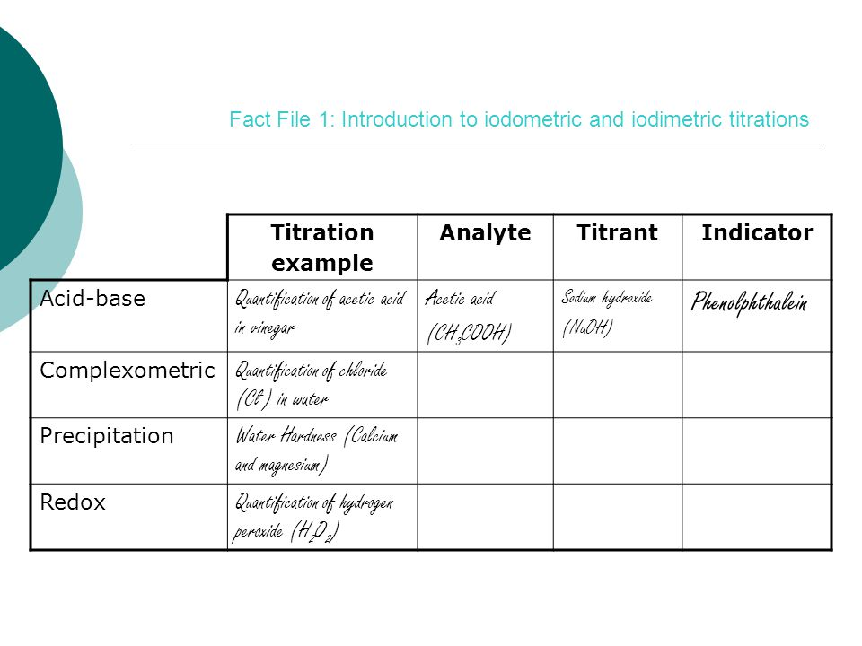Fact File 1: Introduction to iodometric and iodimetric titrations