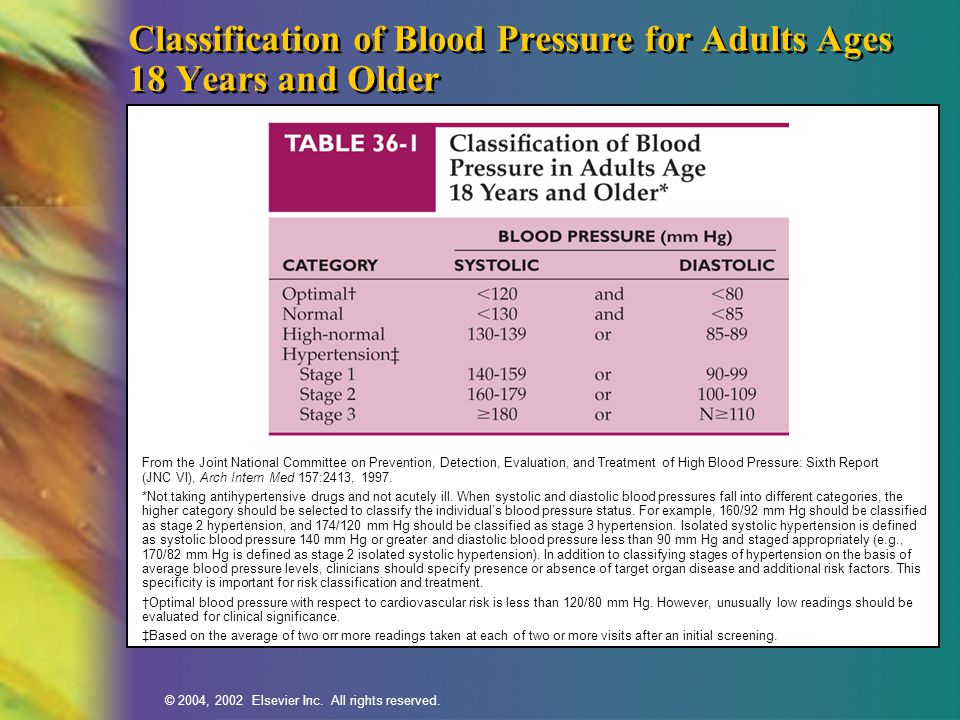 Classification of Blood Pressure for Adults Ages 18 Years and Older