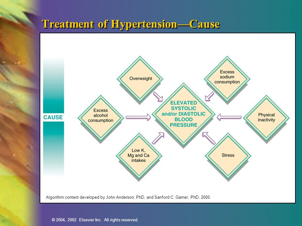Treatment of Hypertension—Cause