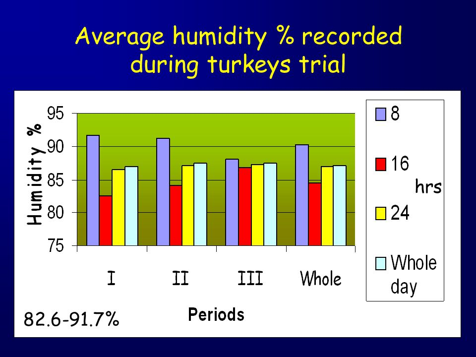 Average humidity % recorded during turkeys trial