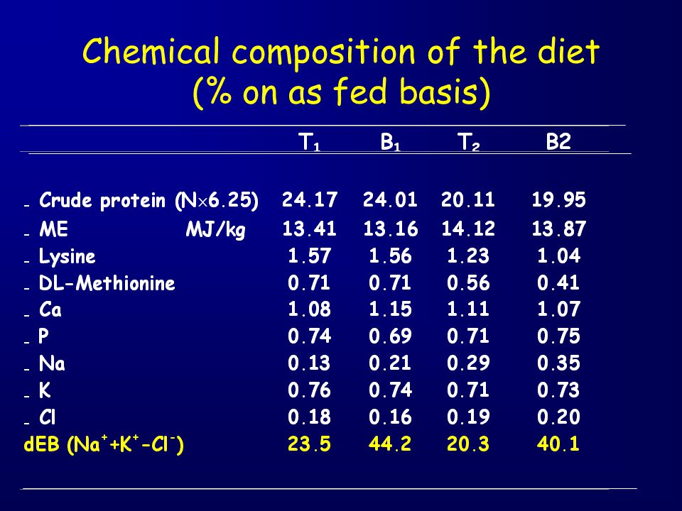 Chemical composition of the diet (% on as fed basis)