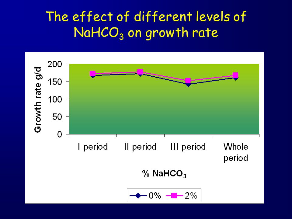 The effect of different levels of NaHCO3 on growth rate