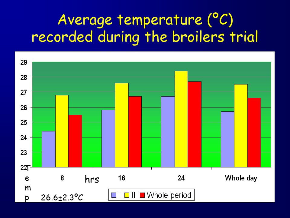 Average temperature (ºC) recorded during the broilers trial