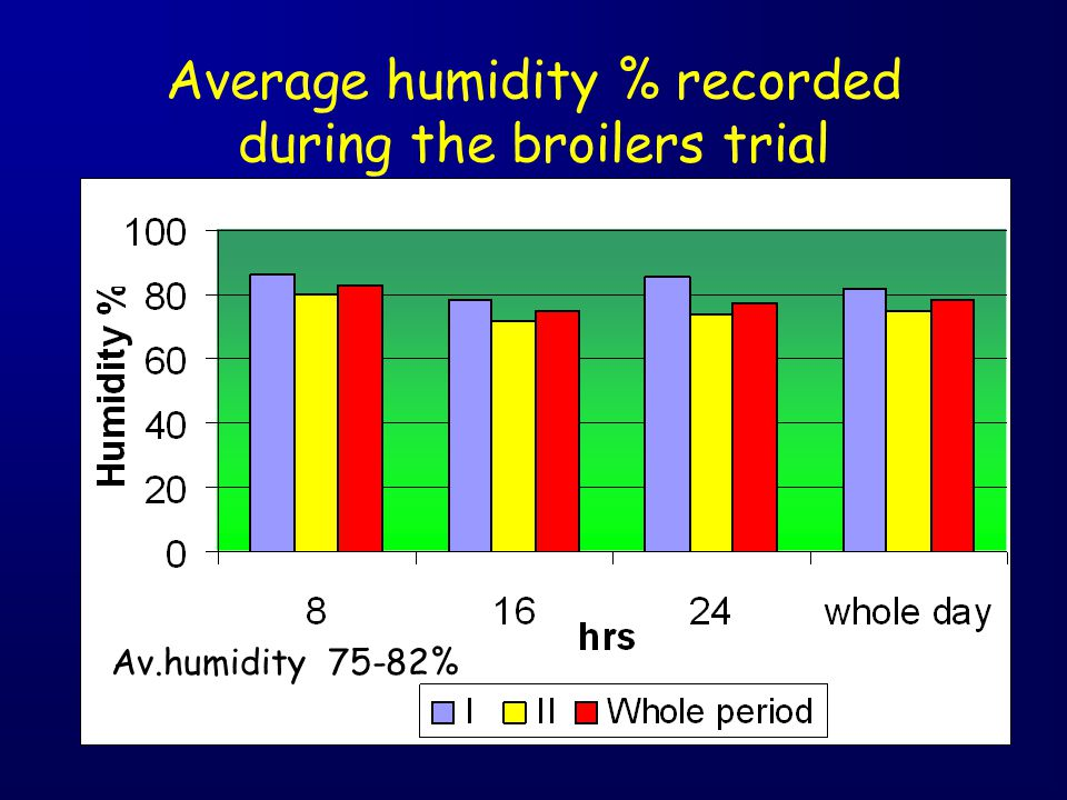 Average humidity % recorded during the broilers trial