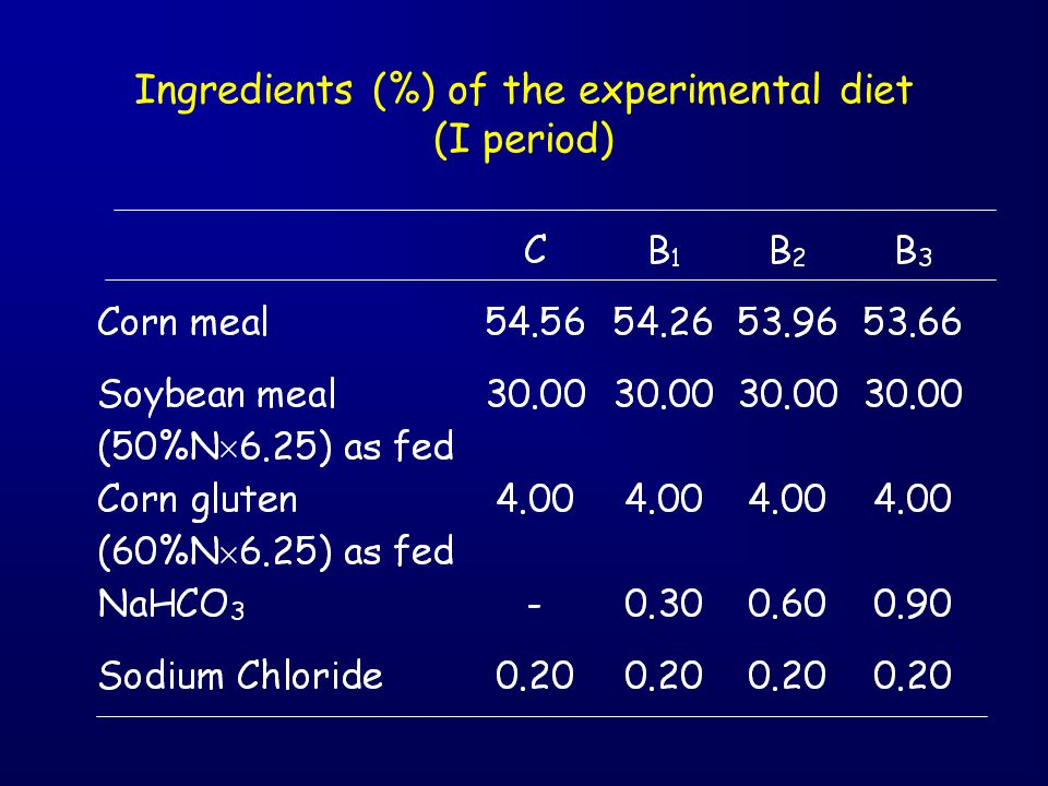 Ingredients (%) of the experimental diet (I period)