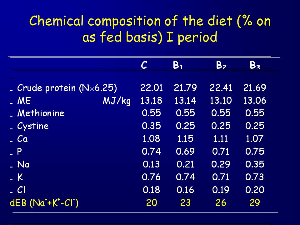 Chemical composition of the diet (% on as fed basis) I period