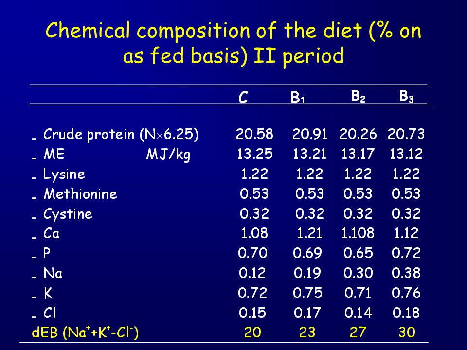 Chemical composition of the diet (% on as fed basis) II period