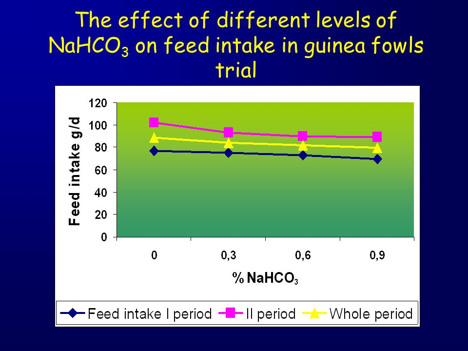 The effect of different levels of NaHCO3 on feed intake in guinea fowls trial