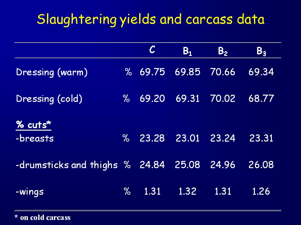Slaughtering yields and carcass data