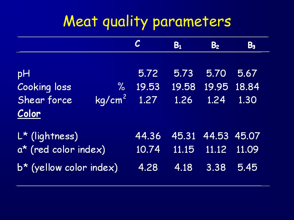 Meat quality parameters
