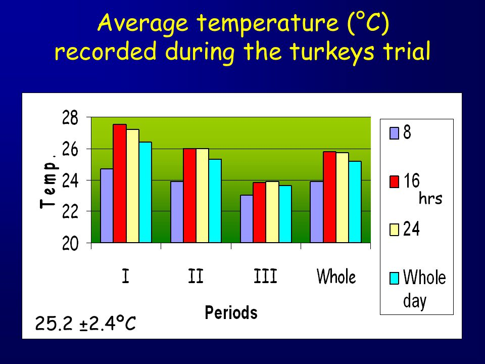 Average temperature (°C) recorded during the turkeys trial