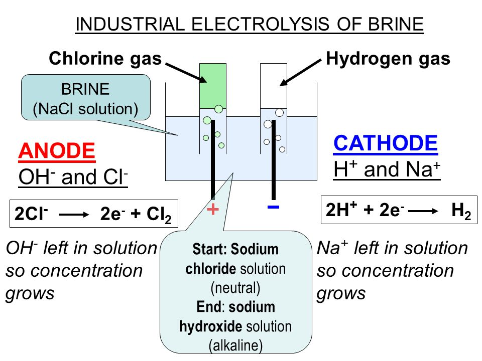 CATHODE ANODE H+ and Na+ OH- and Cl- INDUSTRIAL ELECTROLYSIS OF BRINE