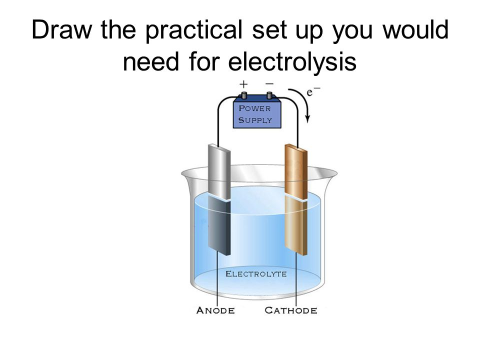 Draw the practical set up you would need for electrolysis