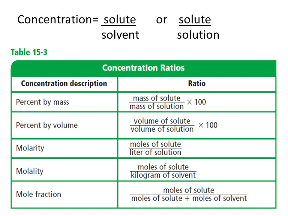 Concentration= solute or solute solvent solution