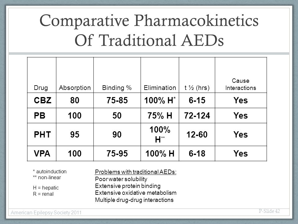Comparative Pharmacokinetics Of Traditional AEDs