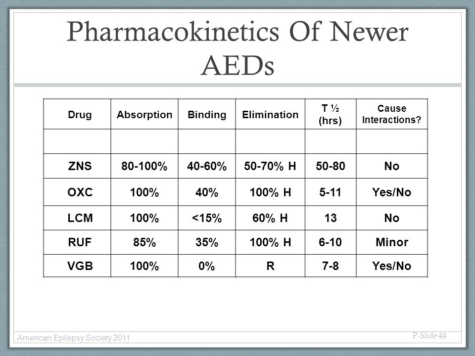 Pharmacokinetics Of Newer AEDs