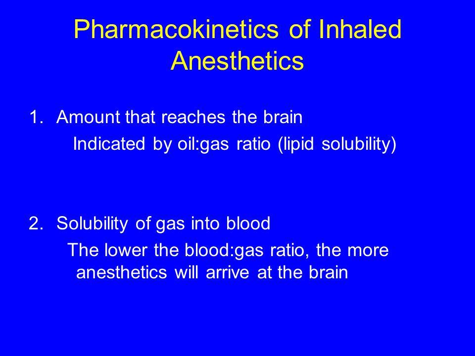 Pharmacokinetics of Inhaled Anesthetics