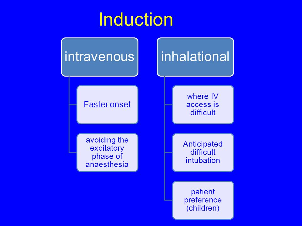 Induction Faster onset intravenous