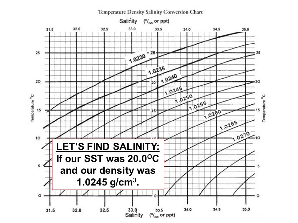 LET'S FIND SALINITY: If our SST was 20.0OC and our density was
