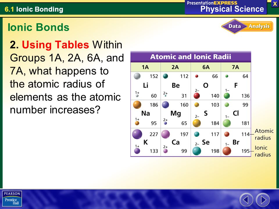 Ionic Bonds Using Tables Within Groups 1A, 2A, 6A, and 7A, what happens to the atomic radius of elements as the atomic number increases