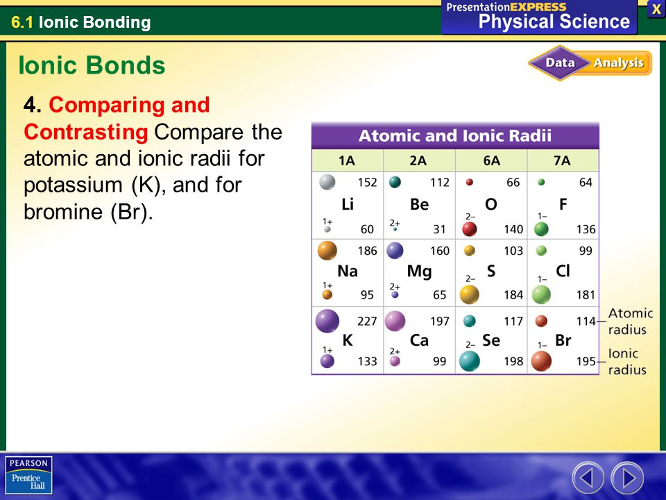 Ionic Bonds Comparing and Contrasting Compare the atomic and ionic radii for potassium (K), and for bromine (Br).