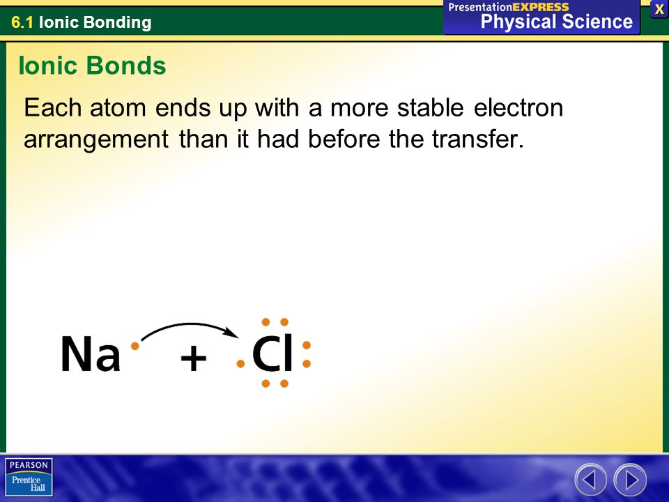 Ionic Bonds Each atom ends up with a more stable electron arrangement than it had before the transfer.