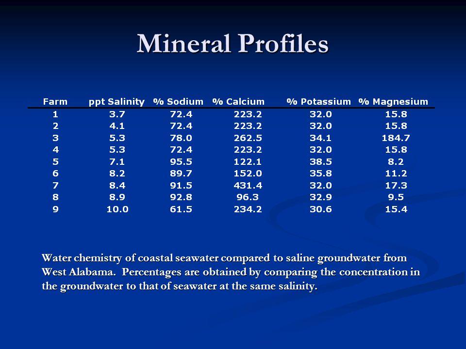 Mineral Profiles
