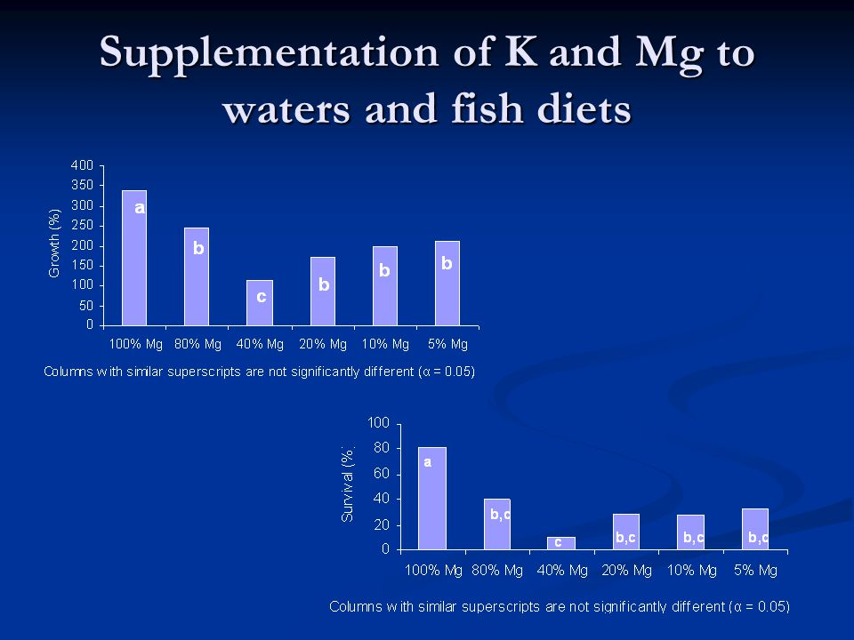 Supplementation of K and Mg to waters and fish diets