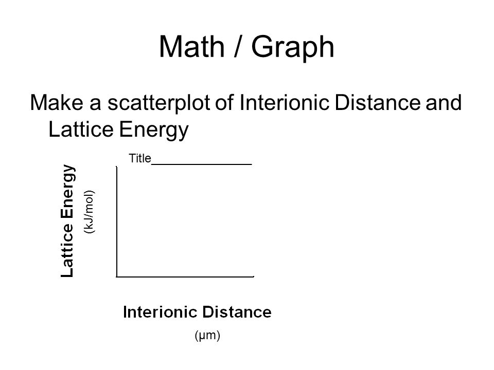 Math / Graph Make a scatterplot of Interionic Distance and Lattice Energy. Title_______________. (kJ/mol)