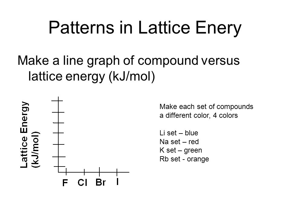 Patterns in Lattice Enery