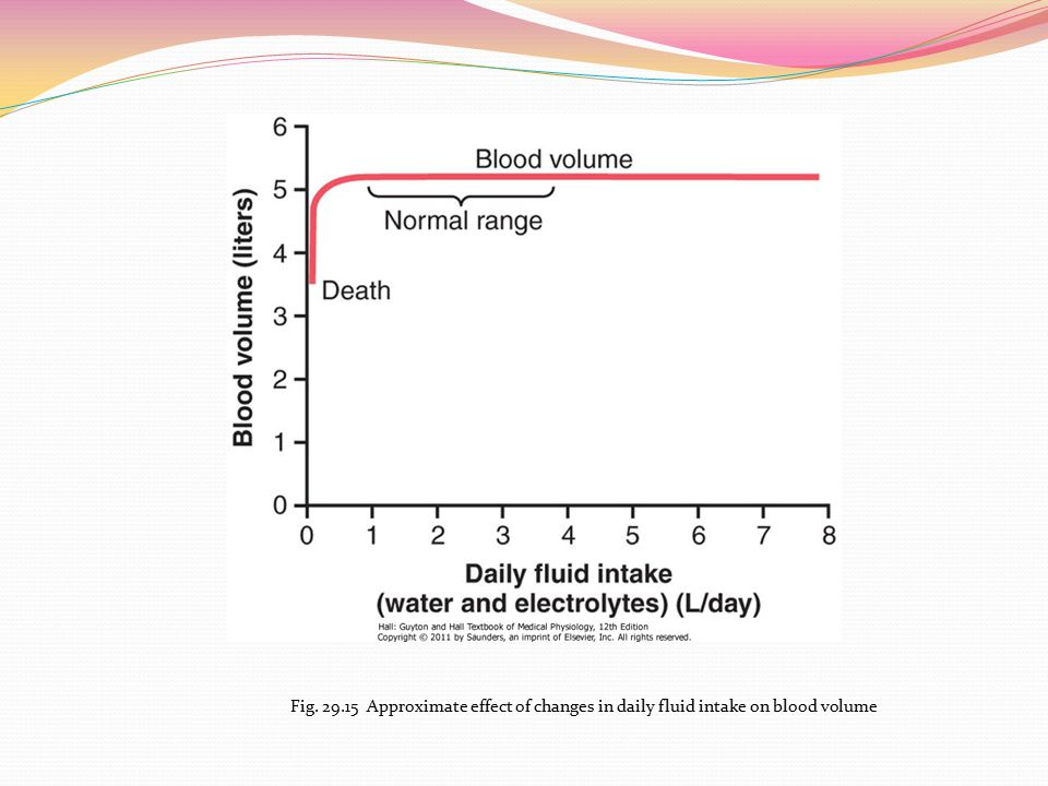 Fig. 29.15 Approximate effect of changes in daily fluid intake on blood volume