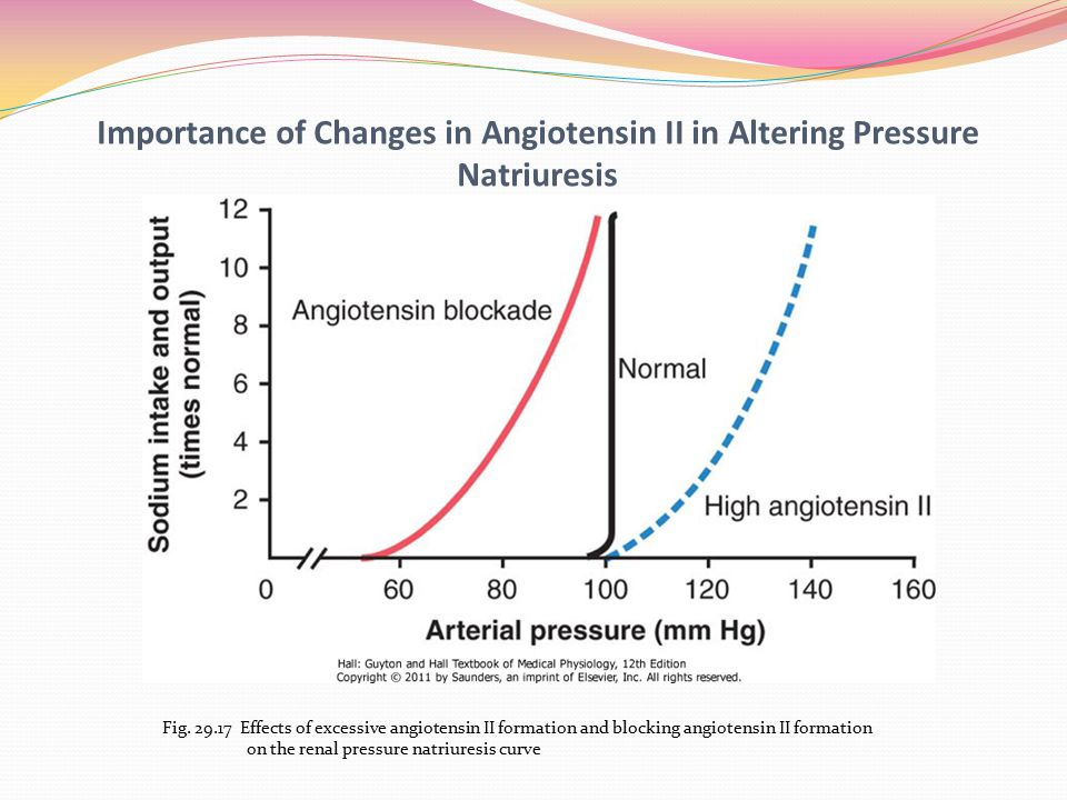 Importance of Changes in Angiotensin II in Altering Pressure Natriuresis