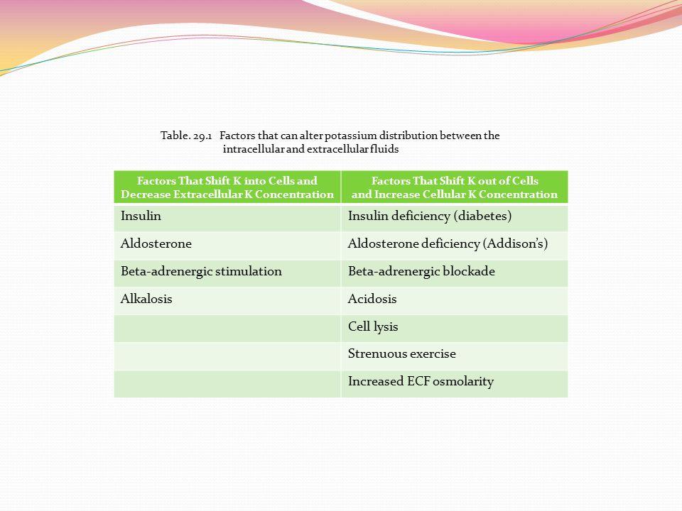 Insulin deficiency (diabetes) Aldosterone