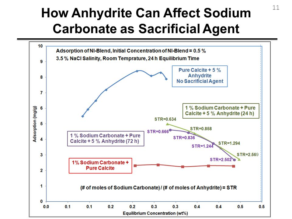 How Anhydrite Can Affect Sodium Carbonate as Sacrificial Agent