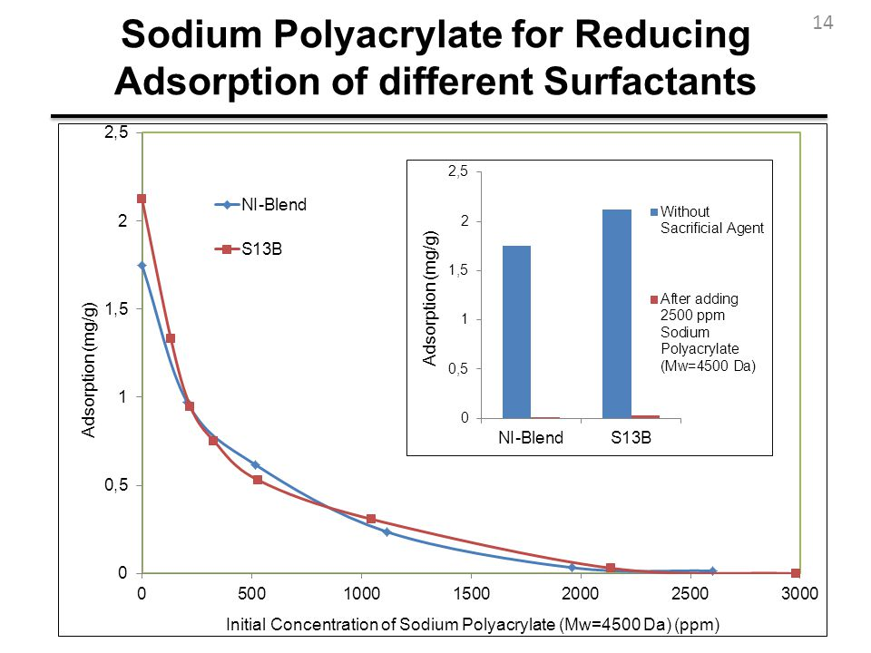 Sodium Polyacrylate for Reducing Adsorption of different Surfactants