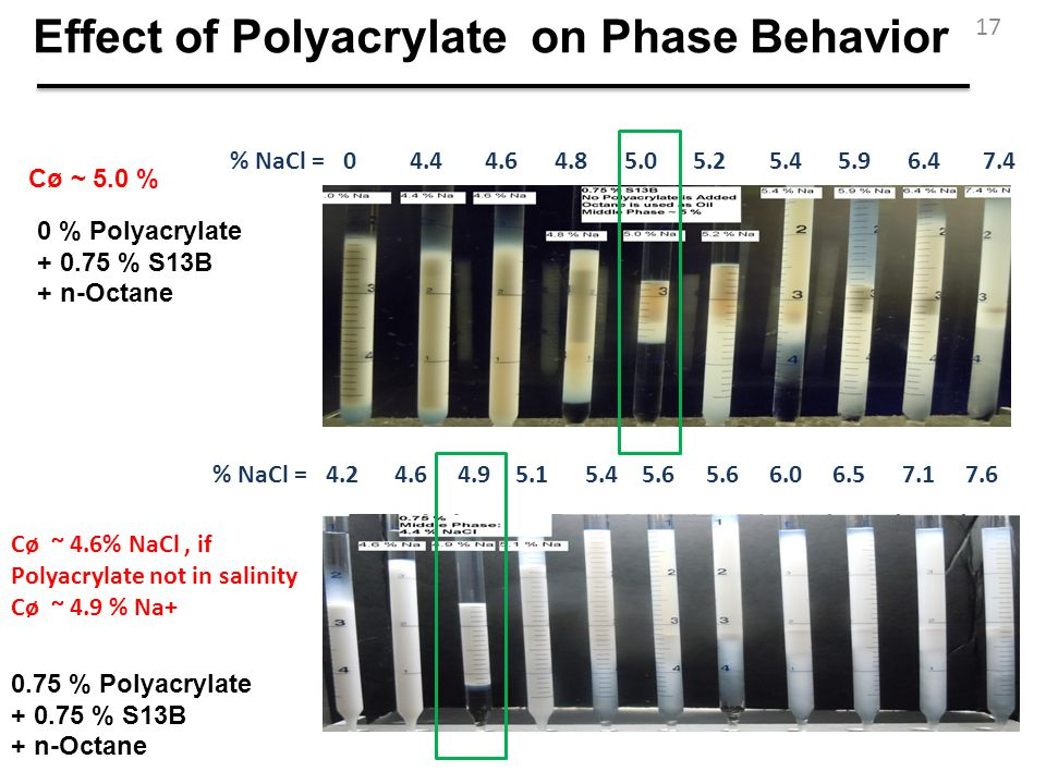 Effect of Polyacrylate on Phase Behavior
