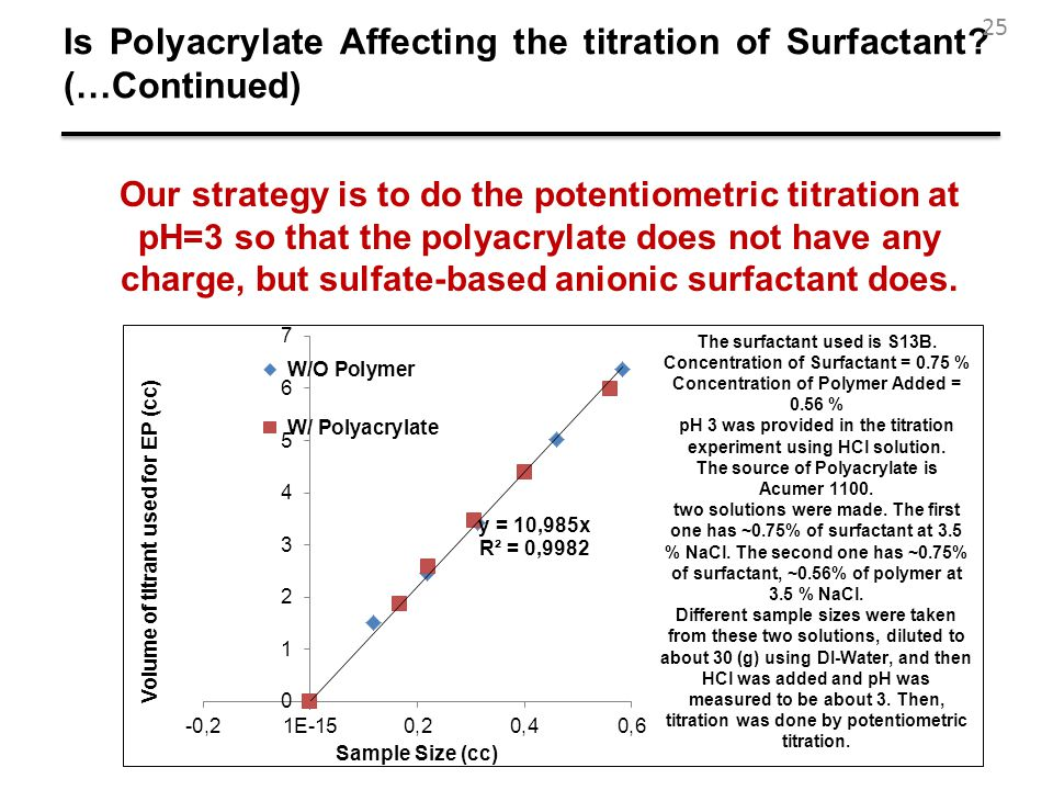 Is Polyacrylate Affecting the titration of Surfactant (…Continued)