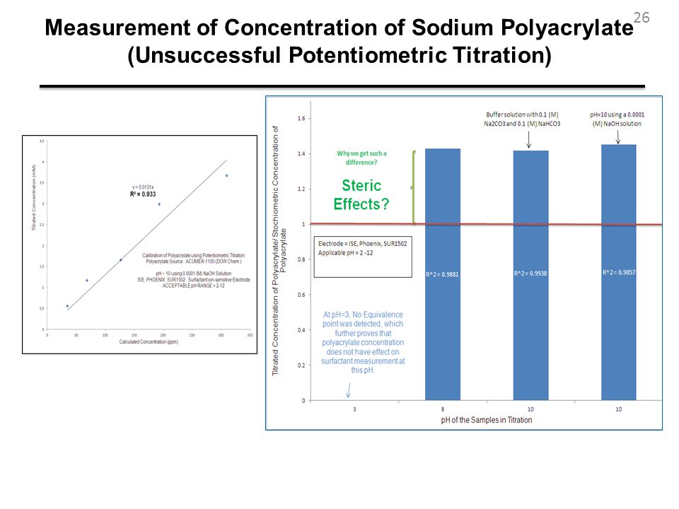 Measurement of Concentration of Sodium Polyacrylate (Unsuccessful Potentiometric Titration)