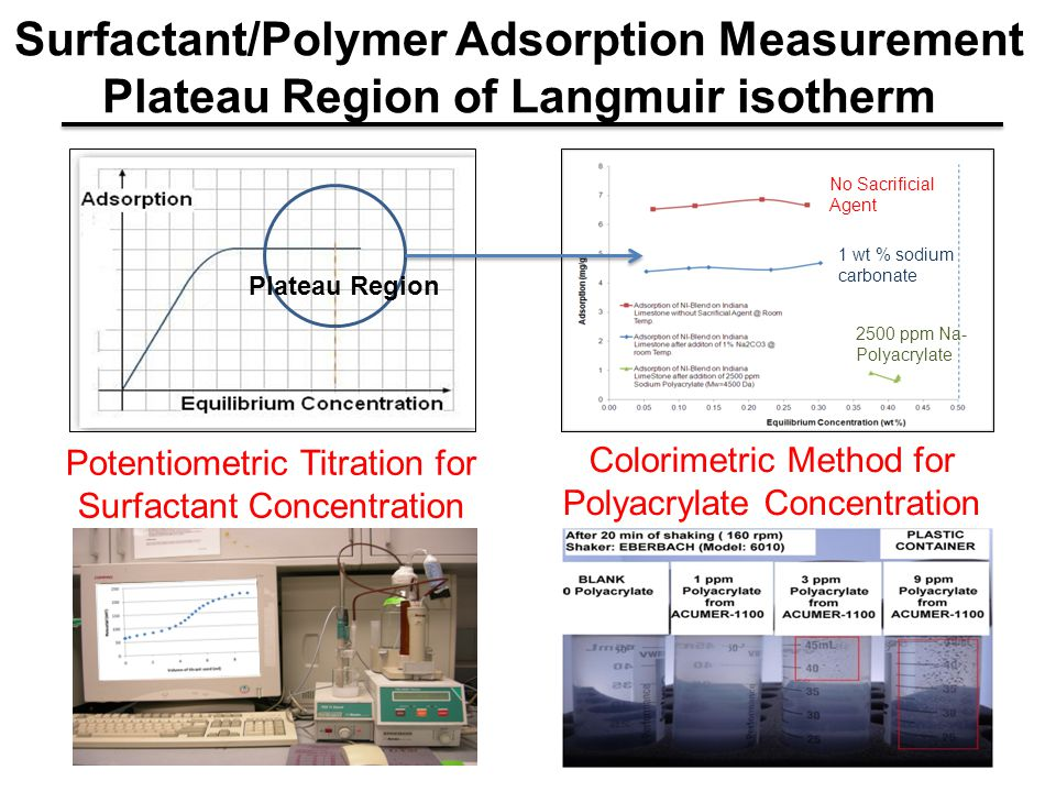 Surfactant/Polymer Adsorption Measurement Plateau Region of Langmuir isotherm