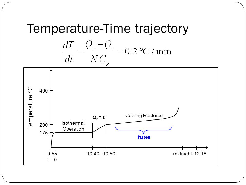 Temperature-Time trajectory
