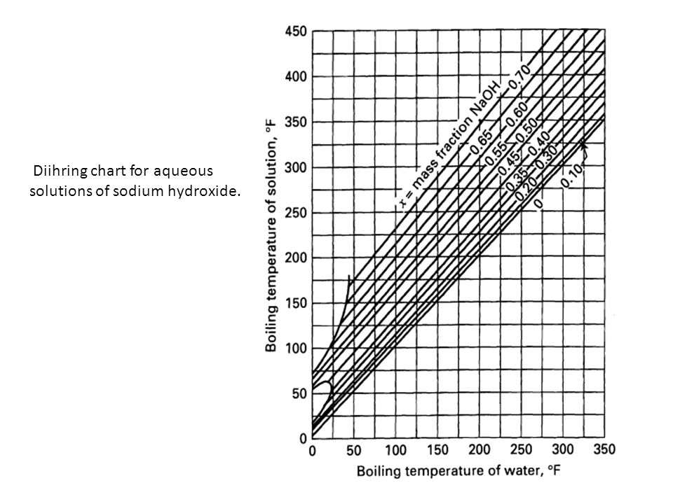Diihring chart for aqueous solutions of sodium hydroxide.